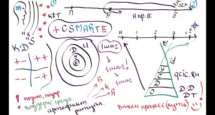 Модели стратегического мышления