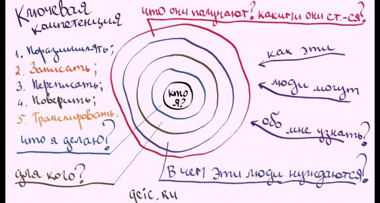 МСМ-3: 6 шагов формулирования ключевой компетенции